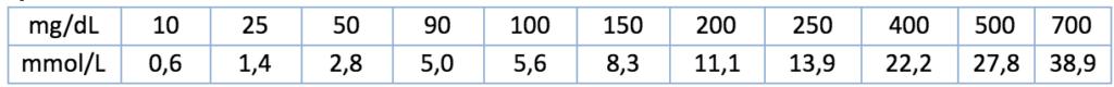 Tabelle mit Blutzuckerwerten zur Umrechnung von mg/dL auf mmol/L